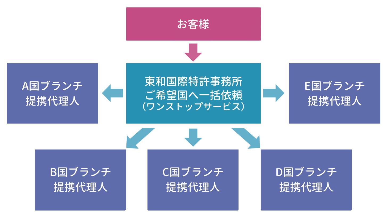 サービスの特徴説明図